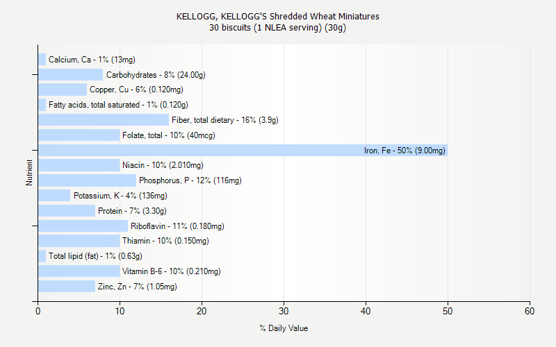 % Daily Value for KELLOGG, KELLOGG'S Shredded Wheat Miniatures 30 biscuits (1 NLEA serving) (30g)