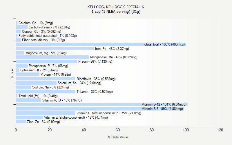 % Daily Value for KELLOGG, KELLOGG'S SPECIAL K 1 cup (1 NLEA serving) (31g)