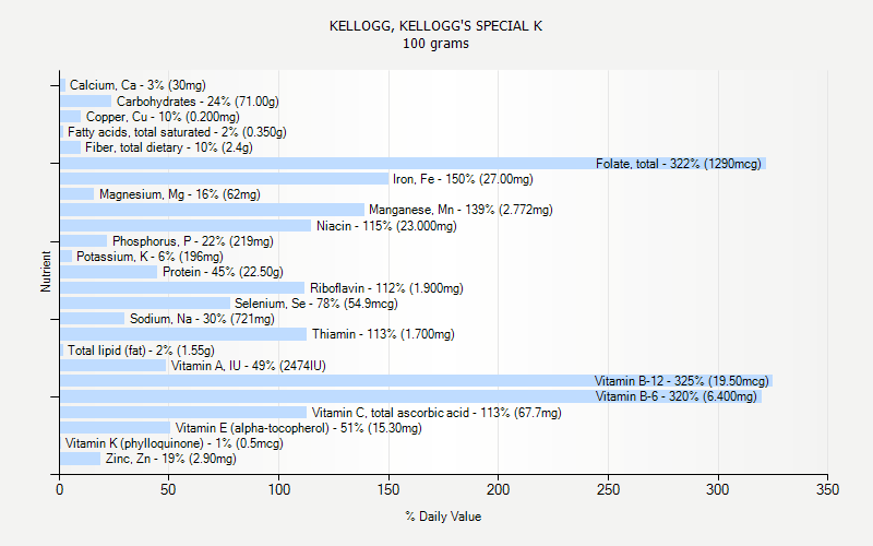 % Daily Value for KELLOGG, KELLOGG'S SPECIAL K 100 grams