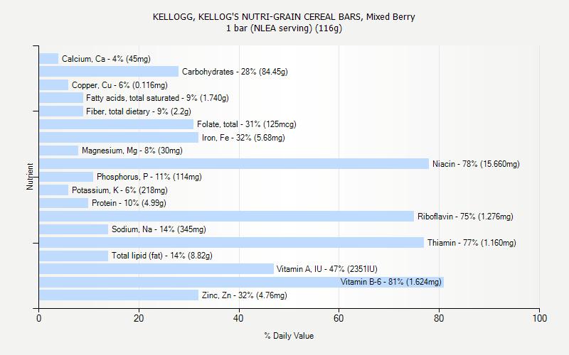 KELLOGG, KELLOG'S NUTRI-GRAIN CEREAL