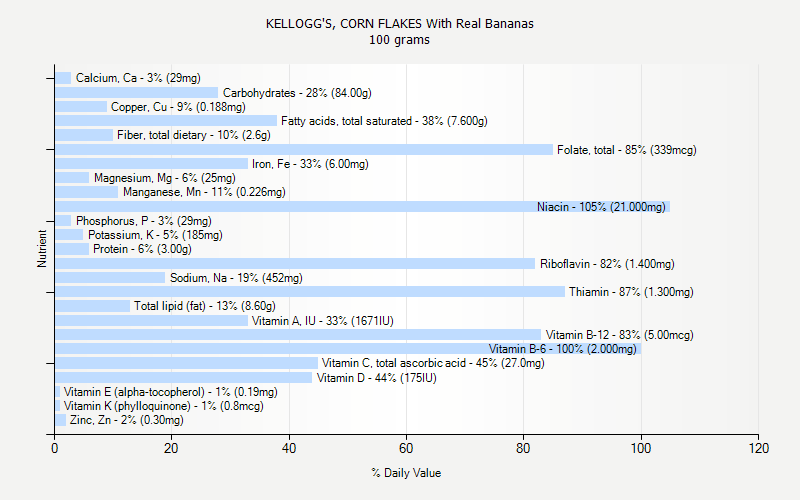 % Daily Value for KELLOGG'S, CORN FLAKES With Real Bananas 100 grams