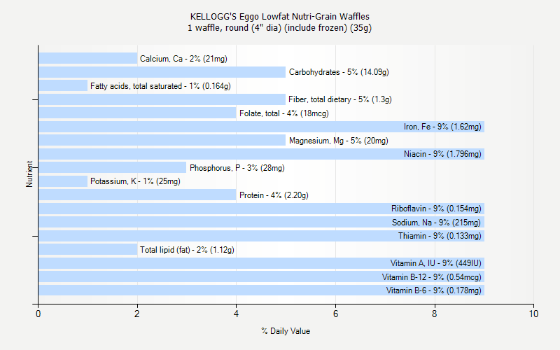 Eggo Lowfat Nutri-Grain Waffles nutrition