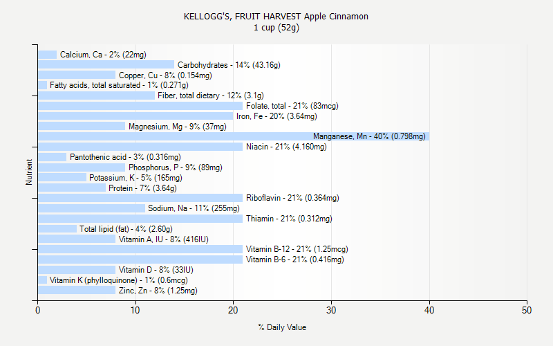 % Daily Value for KELLOGG'S, FRUIT HARVEST Apple Cinnamon 1 cup (52g)