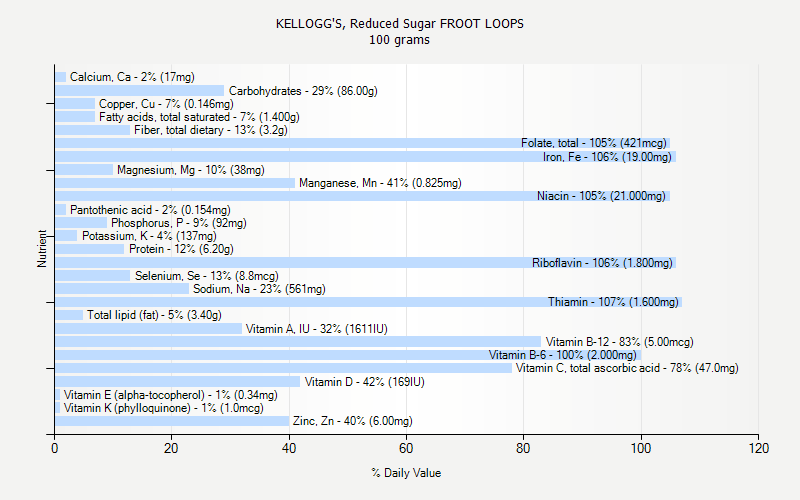% Daily Value for KELLOGG'S, Reduced Sugar FROOT LOOPS 100 grams