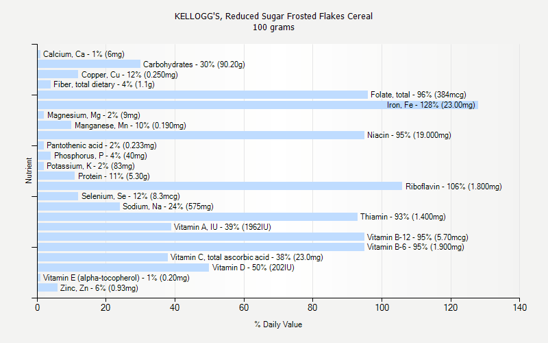 Kellogg 39 s reduced sugar frosted flakes cereal nutrition for 128 grams to ounces conversion table
