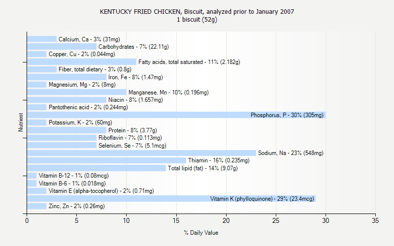 % Daily Value for KENTUCKY FRIED CHICKEN, Biscuit, analyzed prior to January 2007 1 biscuit (52g)