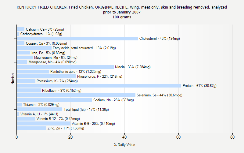 % Daily Value for KENTUCKY FRIED CHICKEN, Fried Chicken, ORIGINAL RECIPE, Wing, meat only, skin and breading removed, analyzed prior to January 2007 100 grams