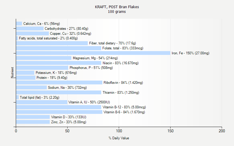 % Daily Value for KRAFT, POST Bran Flakes 100 grams