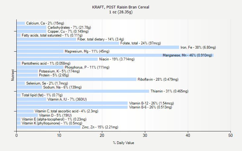 KRAFT, POST Raisin Bran Cereal nutrition