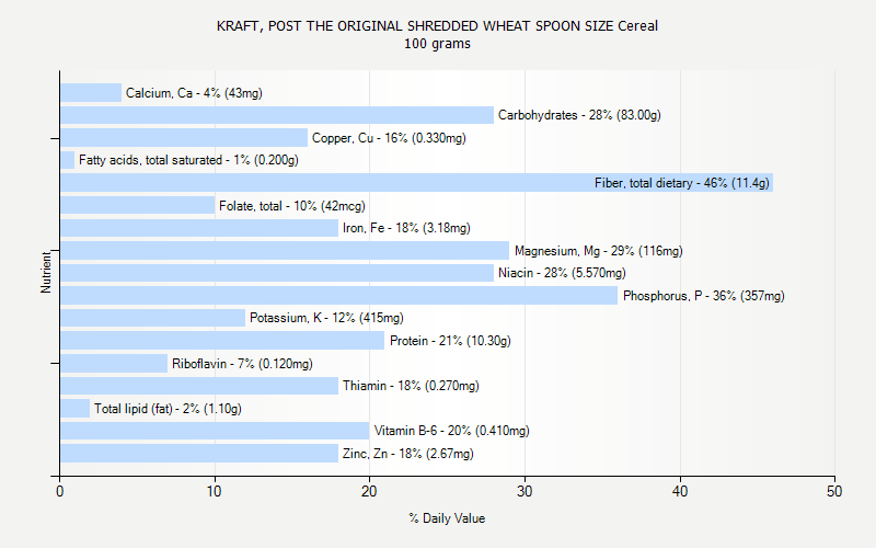 % Daily Value for KRAFT, POST THE ORIGINAL SHREDDED WHEAT SPOON SIZE Cereal 100 grams