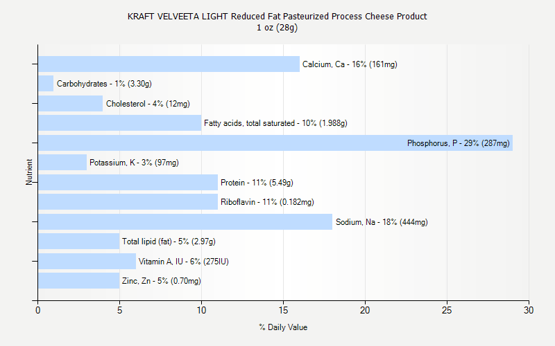 % Daily Value for KRAFT VELVEETA LIGHT Reduced Fat Pasteurized Process Cheese Product 1 oz (28g)