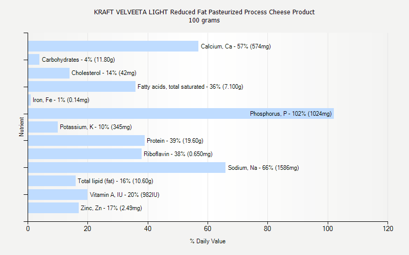 % Daily Value for KRAFT VELVEETA LIGHT Reduced Fat Pasteurized Process Cheese Product 100 grams
