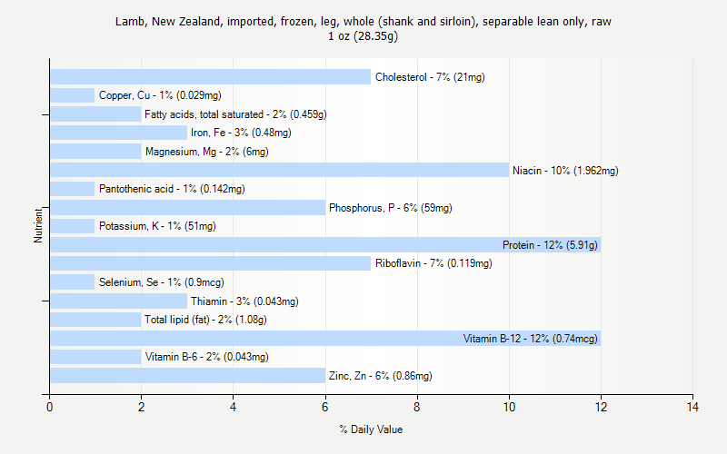 % Daily Value for Lamb, New Zealand, imported, frozen, leg, whole (shank and sirloin), separable lean only, raw 1 oz (28.35g)