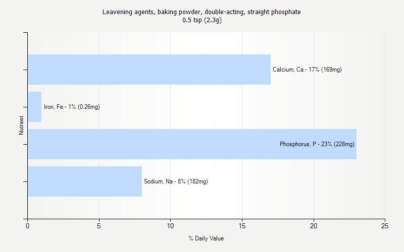 % Daily Value for Leavening agents, baking powder, double-acting, straight phosphate 0.5 tsp (2.3g)