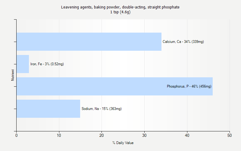 % Daily Value for Leavening agents, baking powder, double-acting, straight phosphate 1 tsp (4.6g)