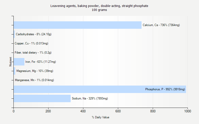% Daily Value for Leavening agents, baking powder, double-acting, straight phosphate 100 grams