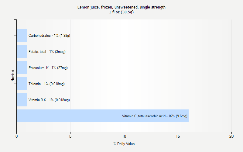 % Daily Value for Lemon juice, frozen, unsweetened, single strength 1 fl oz (30.5g)