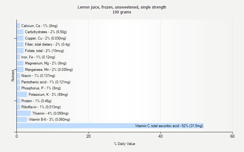 % Daily Value for Lemon juice, frozen, unsweetened, single strength 100 grams