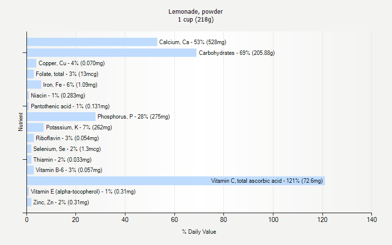 % Daily Value for Lemonade, powder 1 cup (218g)