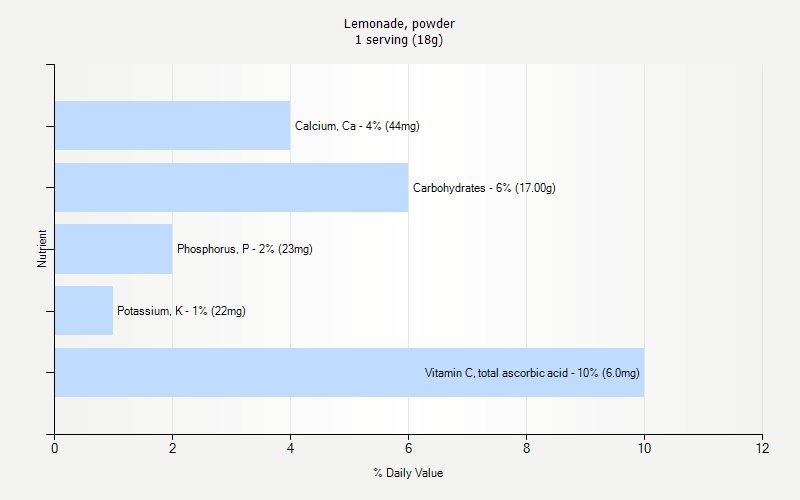 % Daily Value for Lemonade, powder 1 serving (18g)