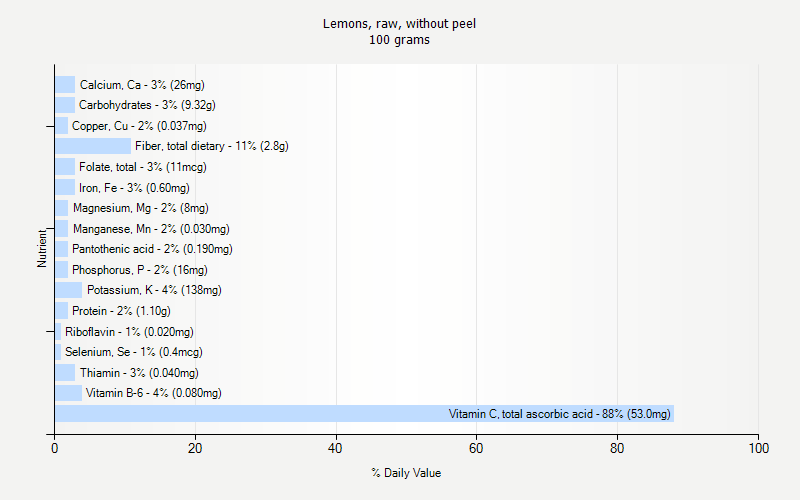 % Daily Value for Lemons, raw, without peel 100 grams