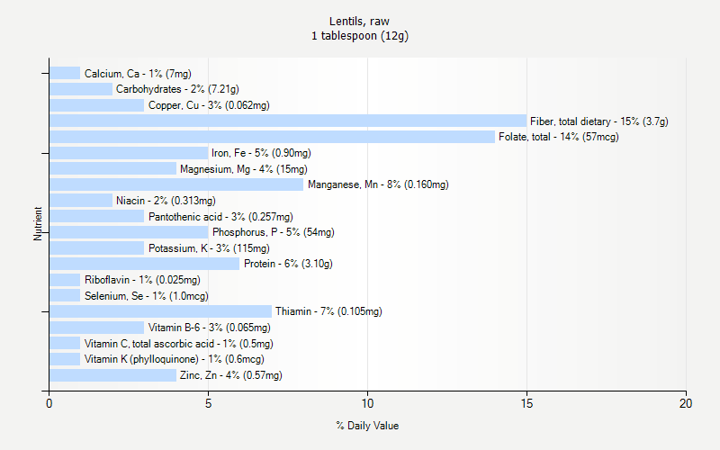 % Daily Value for Lentils, raw 1 tablespoon (12g)
