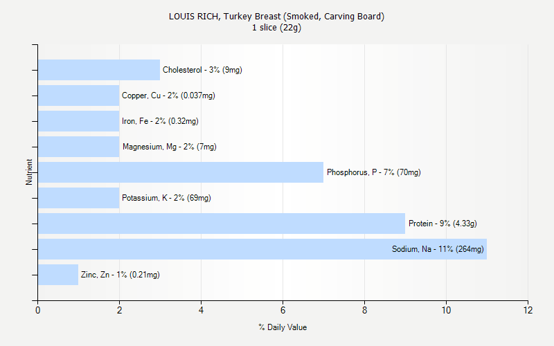 % Daily Value for LOUIS RICH, Turkey Breast (Smoked, Carving Board) 1 slice (22g)