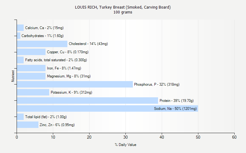 % Daily Value for LOUIS RICH, Turkey Breast (Smoked, Carving Board) 100 grams