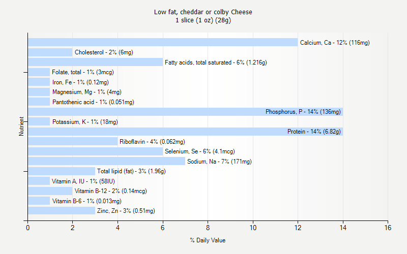% Daily Value for Low fat, cheddar or colby Cheese 1 slice (1 oz) (28g)