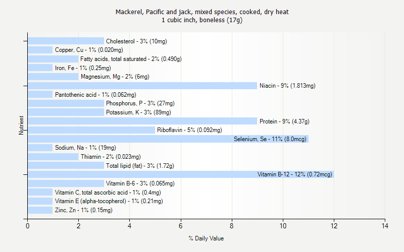 % Daily Value for Mackerel, Pacific and jack, mixed species, cooked, dry heat 1 cubic inch, boneless (17g)