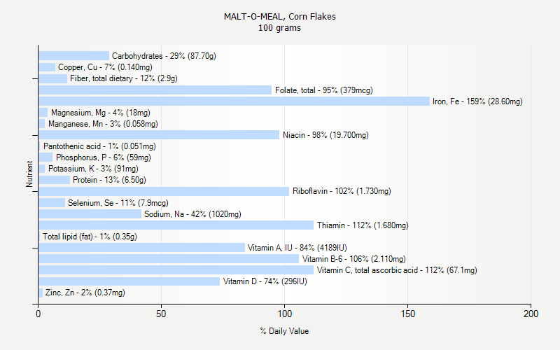 % Daily Value for MALT-O-MEAL, Corn Flakes 100 grams