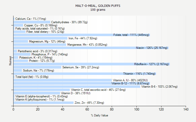 % Daily Value for MALT-O-MEAL, GOLDEN PUFFS 100 grams