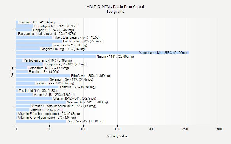 MALT-O-MEAL, Raisin Bran Cereal nutrition