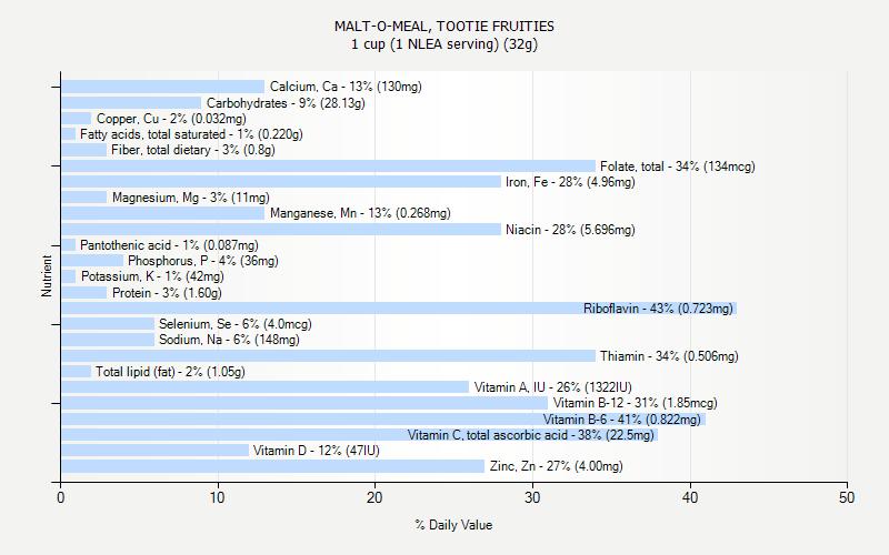 MALT-O-MEAL, TOOTIE FRUITIES nutrition