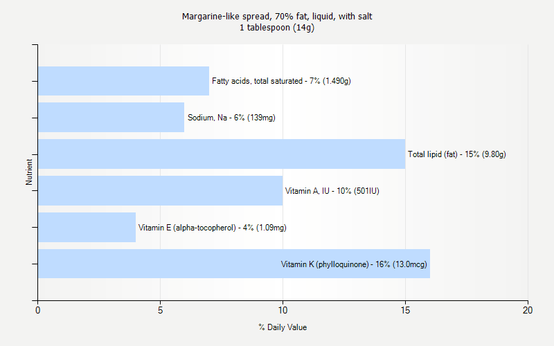 % Daily Value for Margarine-like spread, 70% fat, liquid, with salt 1 tablespoon (14g)