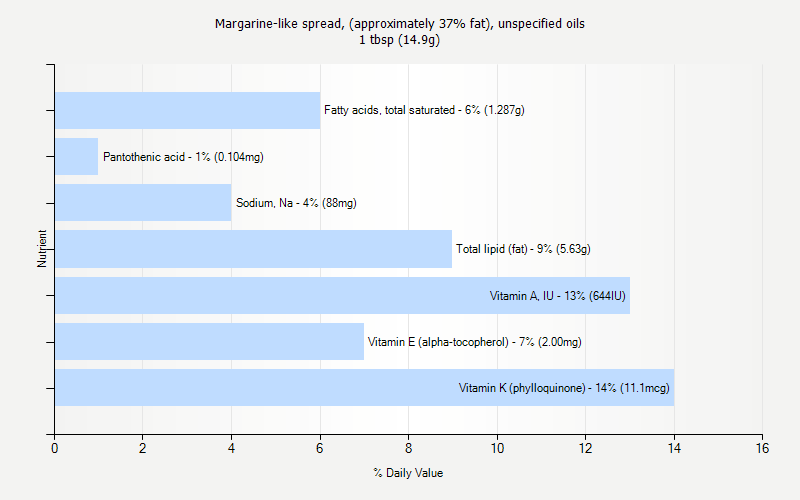 % Daily Value for Margarine-like spread, (approximately 37% fat), unspecified oils 1 tbsp (14.9g)