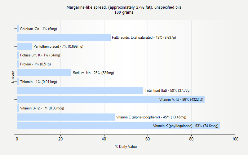 % Daily Value for Margarine-like spread, (approximately 37% fat), unspecified oils 100 grams