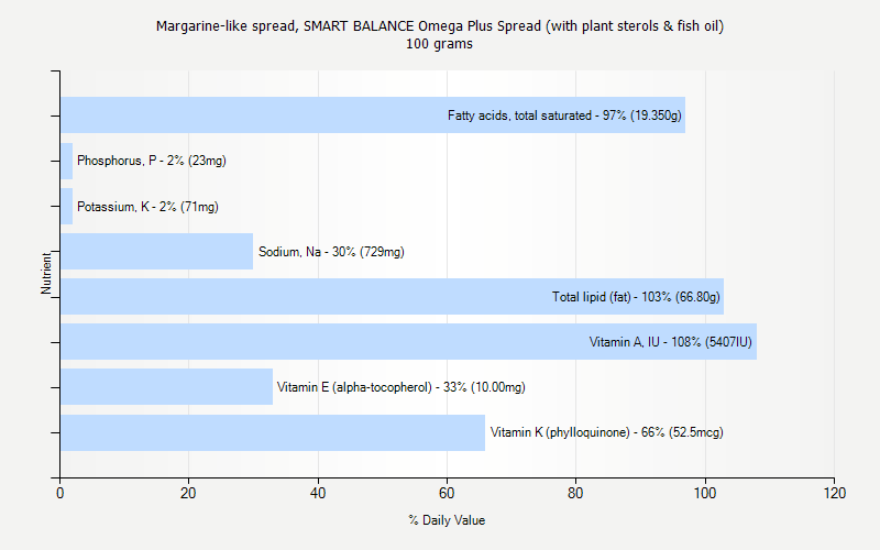 % Daily Value for Margarine-like spread, SMART BALANCE Omega Plus Spread (with plant sterols & fish oil) 100 grams