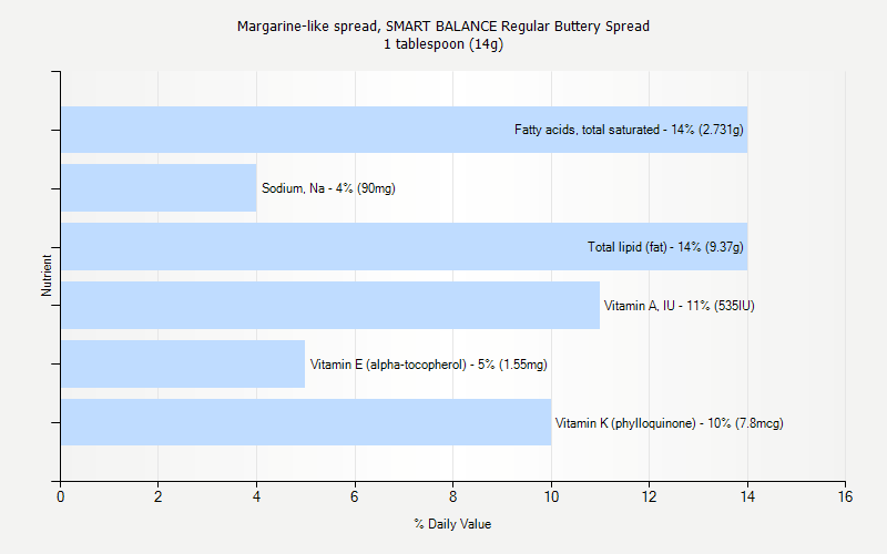 % Daily Value for Margarine-like spread, SMART BALANCE Regular Buttery Spread 1 tablespoon (14g)