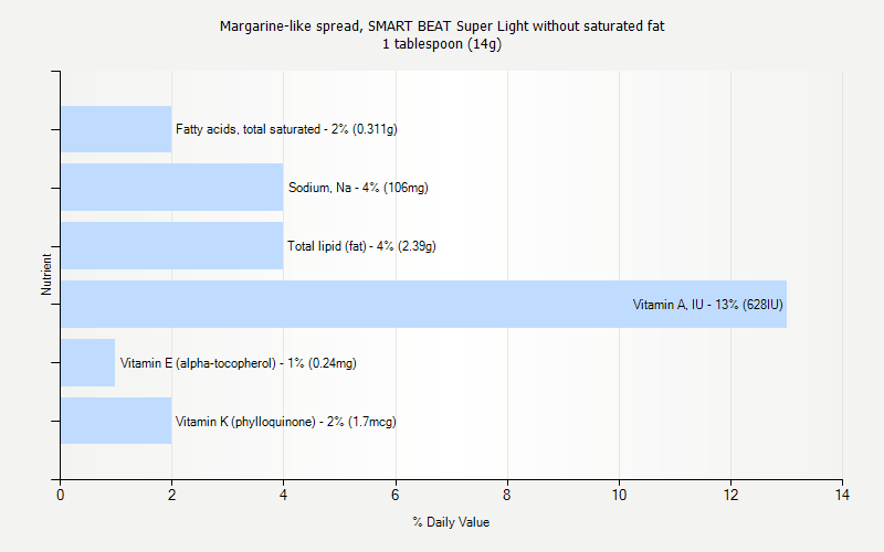 % Daily Value for Margarine-like spread, SMART BEAT Super Light without saturated fat 1 tablespoon (14g)