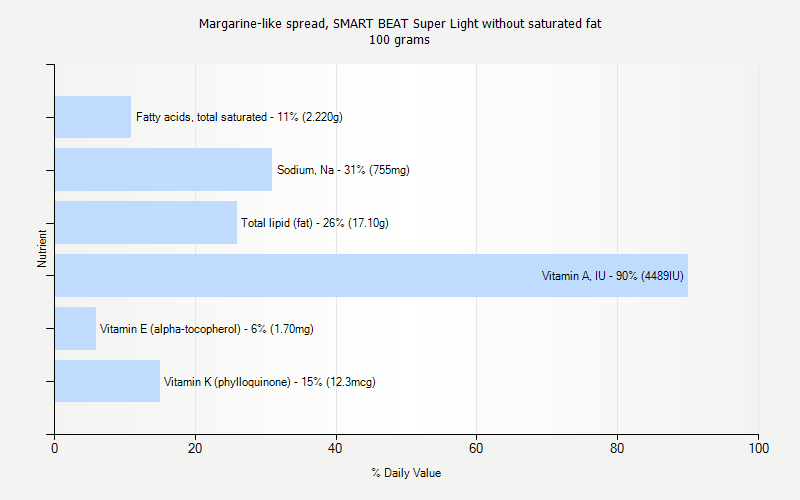 % Daily Value for Margarine-like spread, SMART BEAT Super Light without saturated fat 100 grams