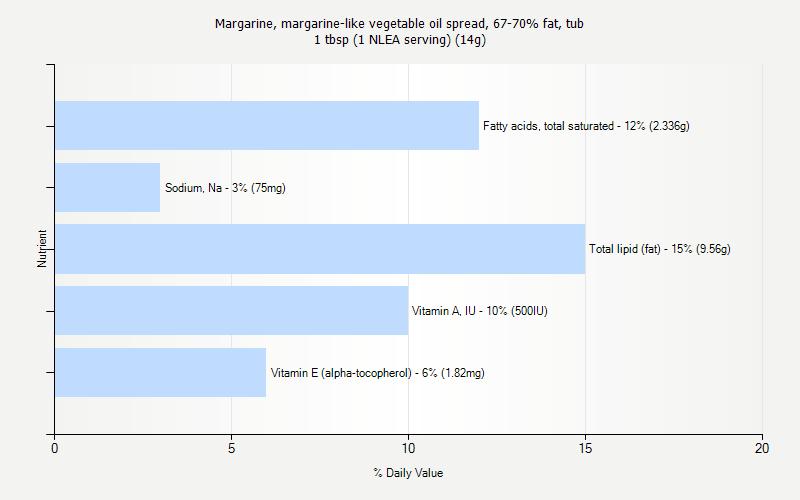 Complete Nutrition for 1 tbsp (1 NLEA serving) (14g)
