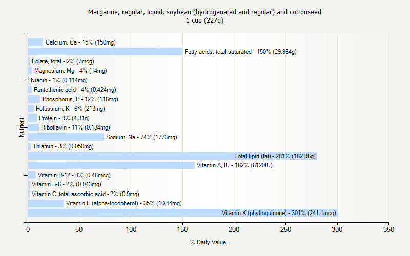 % Daily Value for Margarine, regular, liquid, soybean (hydrogenated and regular) and cottonseed 1 cup (227g)