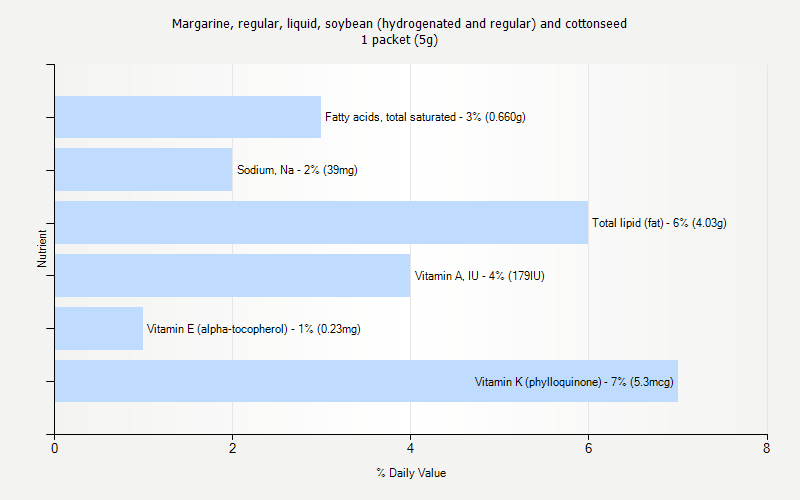 % Daily Value for Margarine, regular, liquid, soybean (hydrogenated and regular) and cottonseed 1 packet (5g)
