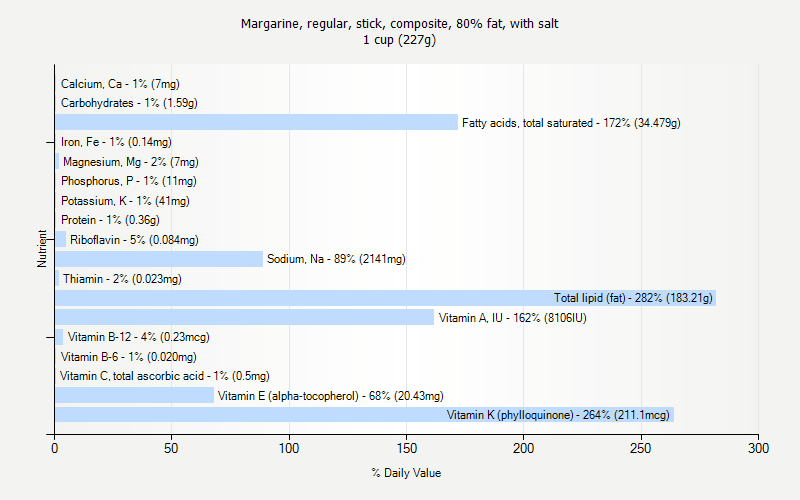 % Daily Value for Margarine, regular, stick, composite, 80% fat, with salt 1 cup (227g)