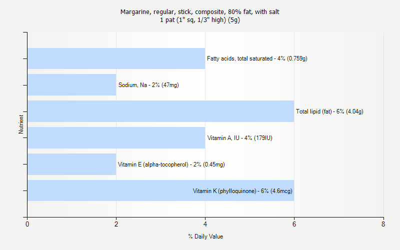 "% Daily Value for Margarine, regular, stick, composite, 80% fat, with salt 1 pat (1"" sq, 1/3"" high) (5g)"