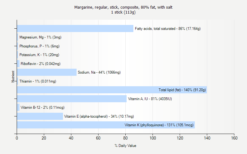 % Daily Value for Margarine, regular, stick, composite, 80% fat, with salt 1 stick (113g)