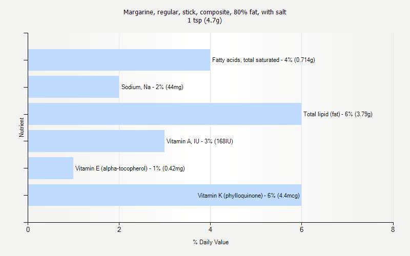 % Daily Value for Margarine, regular, stick, composite, 80% fat, with salt 1 tsp (4.7g)