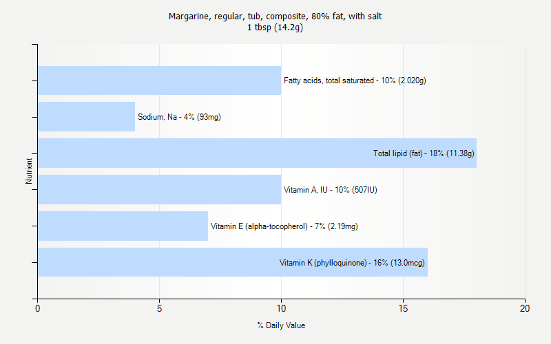 % Daily Value for Margarine, regular, tub, composite, 80% fat, with salt 1 tbsp (14.2g)