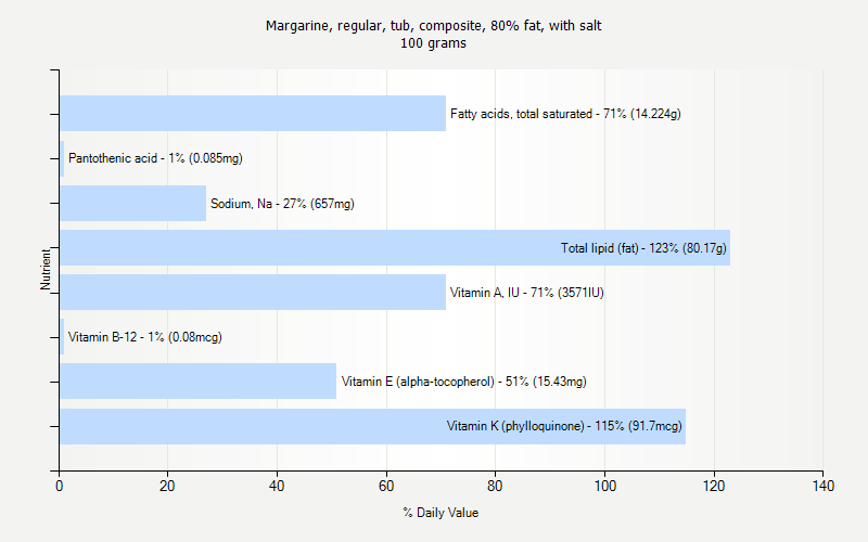 % Daily Value for Margarine, regular, tub, composite, 80% fat, with salt 100 grams
